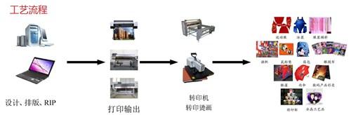 热转印工艺流程、优点|如何选购热转印机