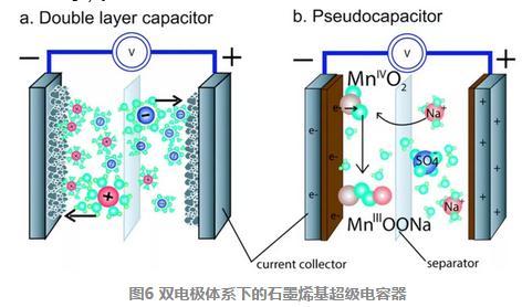 石墨烯薄片的制备及其在聚合物复合材料上的研究进展