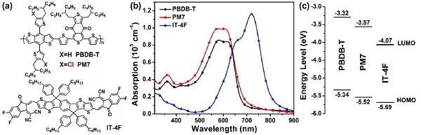 氯取代是设计高性能共轭聚合物光伏材料的简单有效策略