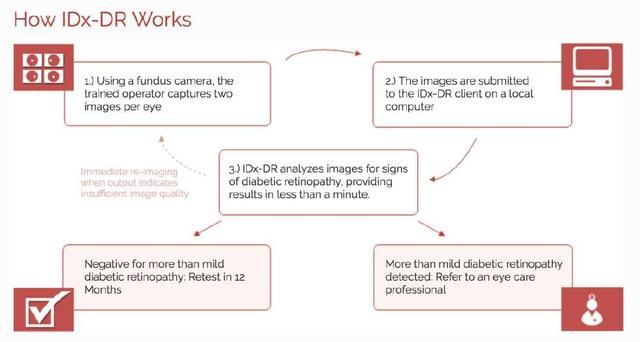 IDx-DR:用于筛查糖尿病性视网膜病变的医疗AI设备上市