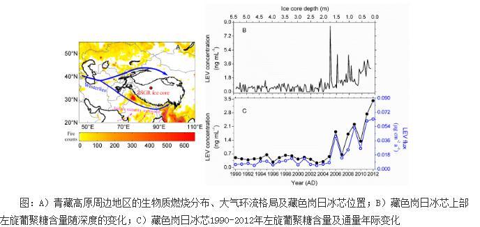 青藏高原周边地区的生物质燃烧变化历史研究