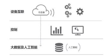 物联网、大数据是如何在物业设备维护中起到作用的