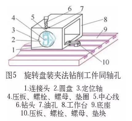 三种应用钻床钻削工件同轴孔的方法