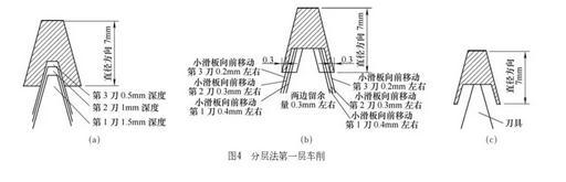 几种常用的梯形螺纹车削方法