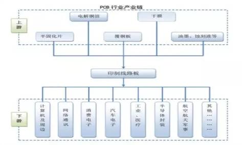 PCB(印制电路板)行业研究