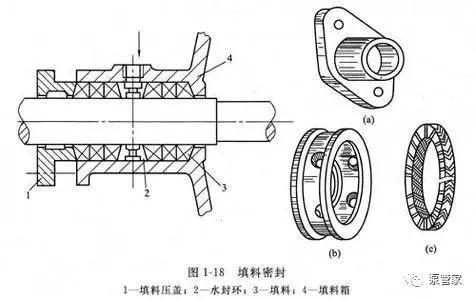 泵的轴封装置基本知识介绍