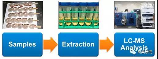 反相UPLC-MS/MS法测定海产养殖品中的8类治疗药物