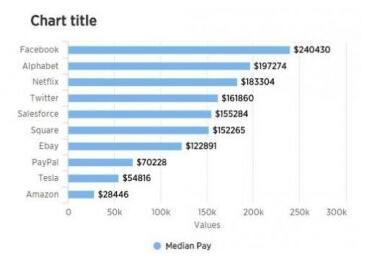 Facebook的中层员工收入是亚马逊中层员工8倍多