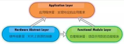 给嵌入式项目代码来个结构分层