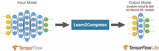 谷歌ML Kit核心功能:Learn2Compress技术支持的自动模型压缩服务