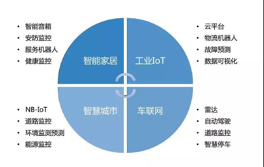 《中国物联网行业白皮书2018》解读物联网市场格局、热点、技术发展趋势