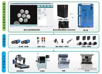 嵌入式系统机器视觉的应用领域与作用