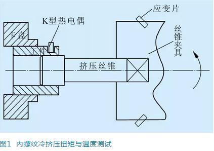 内螺纹冷挤压丝锥失效的影响因素分析