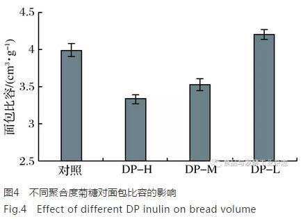 不同聚合度菊糖对小麦面团流变特性及面包品质的影响