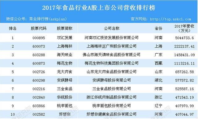 2017年食品行业A股上市公司营业收入排名
