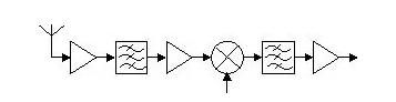 Ka波段接收前端的设计详解
