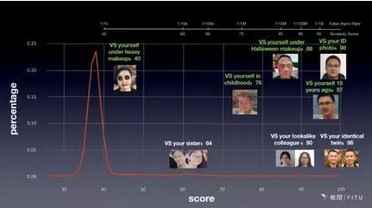 朱珑:人工智能技术不是趋同,是放大差距