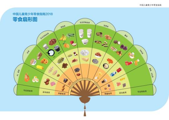 《中国儿童青少年零食指南2018》解读
