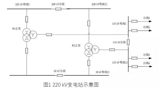220kV变压器后备保护整定