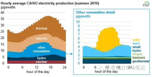 加州天然气发电成主要负荷调节手段