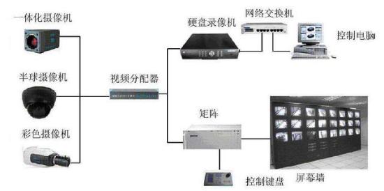 监控系统组成、常见故障及维修办法【综合】