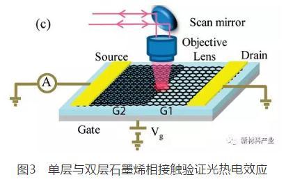 石墨烯光电探测传感器概述及发展现状