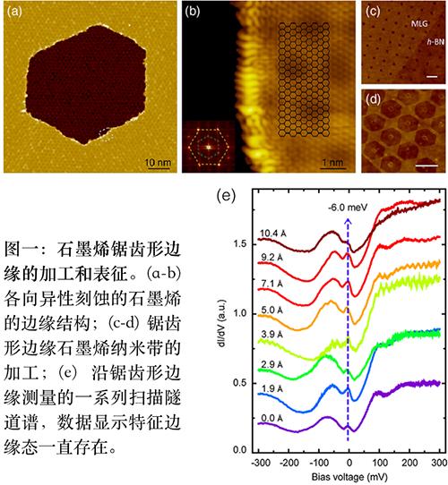 锯齿形边缘石墨烯纳米带磁输运测量研究进展