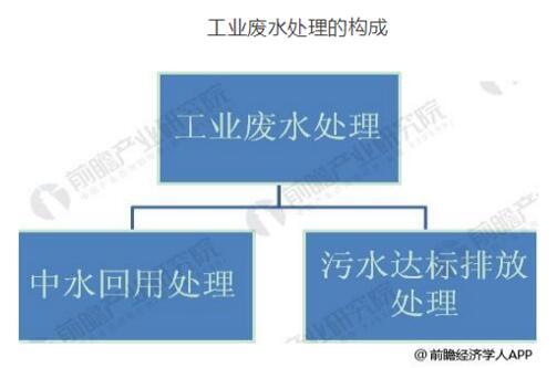 广东省工业废水处理市场发展规划与趋势分析