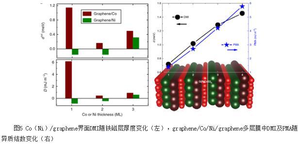 石墨烯和铁磁金属界面可以实现大的DMI