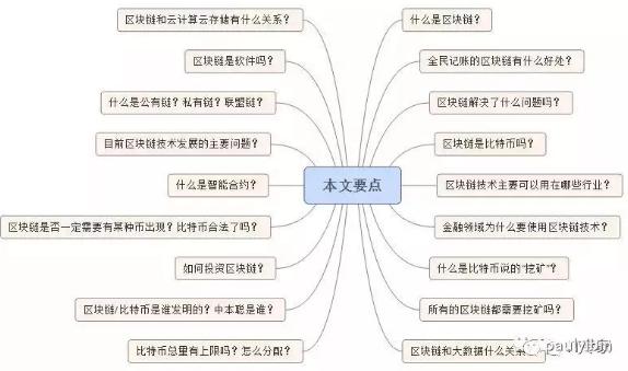 区块链最新知识点总结解析