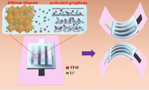 新型全固态平面锂离子微型电容器