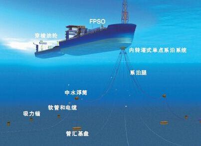 FUS-60的浮式公用系统助力深水边际油田开发
