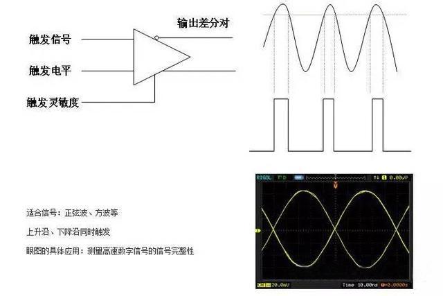 示波器使用方法及其使用注意事项