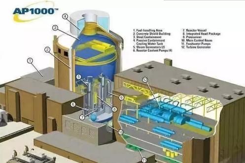 中国核电如何发展才是正途?高铁已经给出了答案