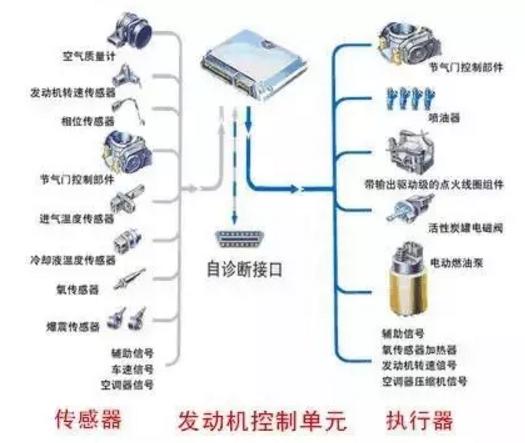 发动机传感器正常时电阻、电压值