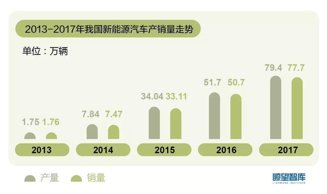 中国新能源汽车发展态势