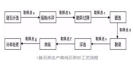 脉石英:高纯石英砂制备工艺流程优化