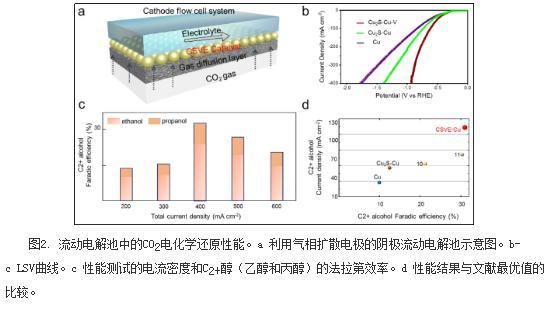 通过抑制竞争C2产物的反应实现目标多碳醇产物的制备