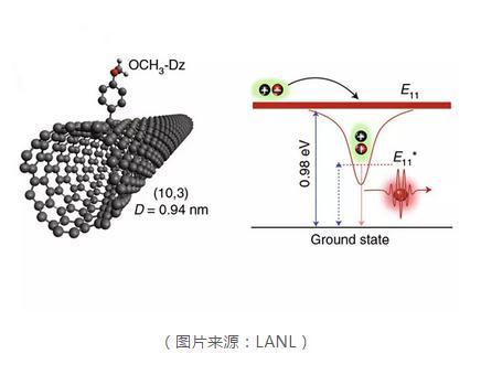 将碳纳米管作为量子信息处理所用的单光子发射器