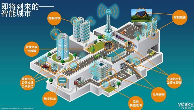 智能城市:法国城市大脑科创合作平台项目简介
