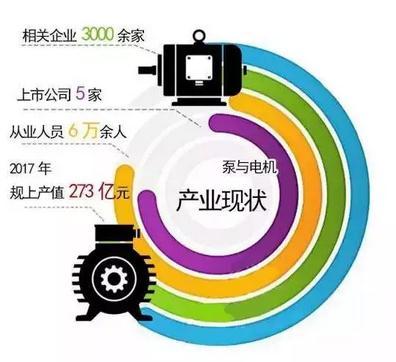 台州打造世界级的泵与电机研发生产基地