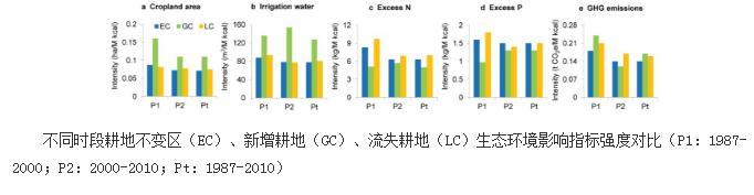 土地利用变化对中国耕地利用的可持续发展趋势形成挑战
