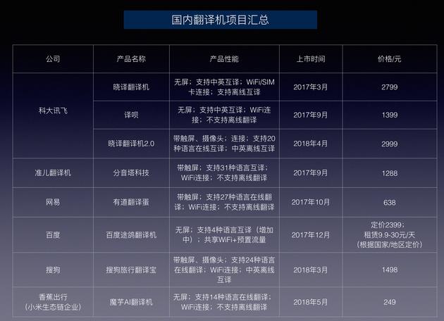 翻译机市场现状与发展前景分析