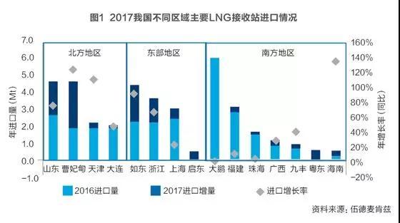 我国进口LNG业务处于上升期,发展前景广阔
