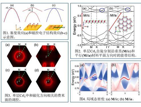 一种全新的磁控电子结构效应