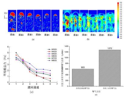 平板膜生物反应器:可控式间歇性活塞流曝气的新方法