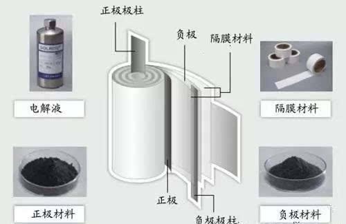 锂电池的基础材料:我国高端电池隔膜材料仍然依赖进口
