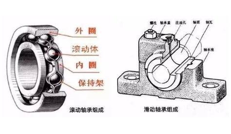 滚动轴承和滑动轴承的比较哪个好?