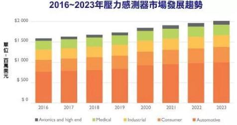MEMS压力传感器市场发展趋势