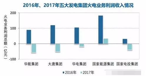 煤价持续高位,去年规模以上火电企业利润同比降83%